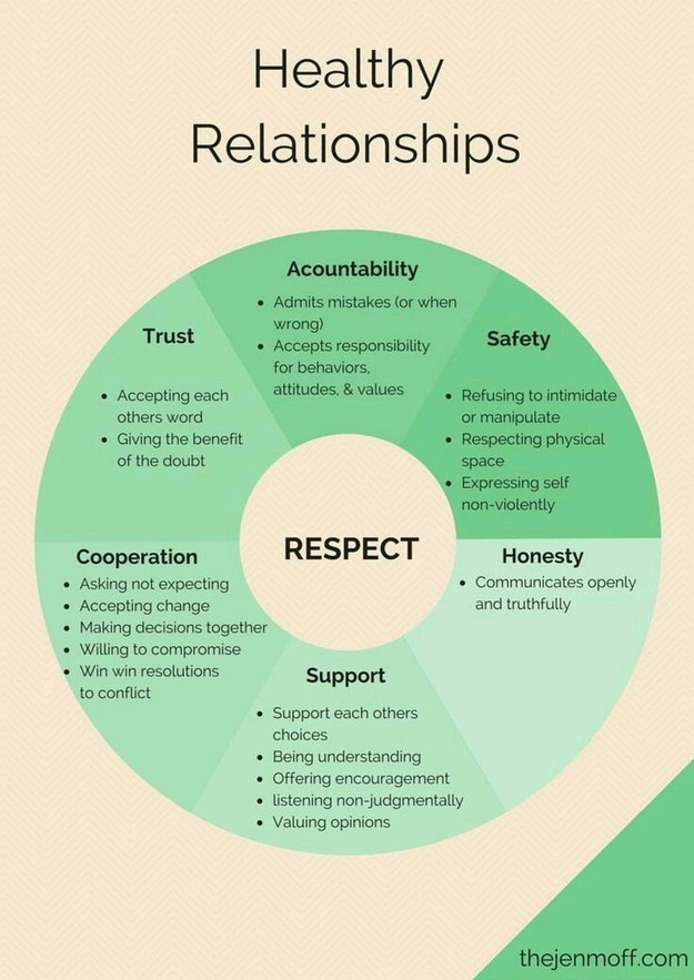 healthy-relationships-wheel
